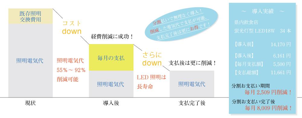 LED導入費用分割可能