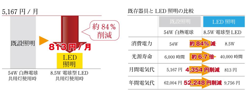 LED電気代削減方法